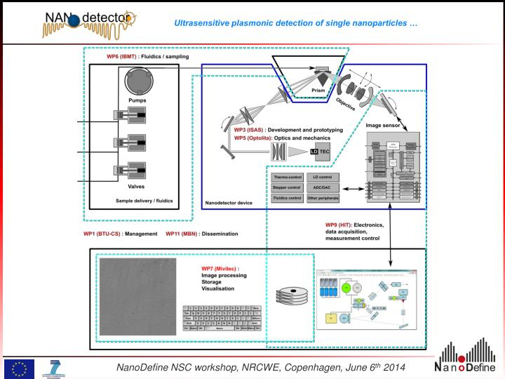 NanoDefine NSC workshop, NRCWE, Copenhagen, June 6