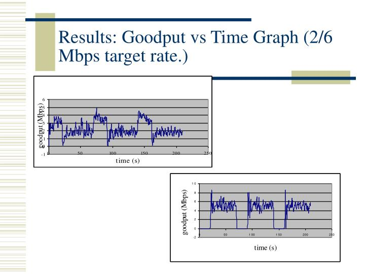 Results: Goodput vs Time Graph (2/6 Mbps target rate.)