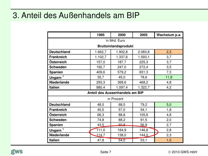 3. Anteil des Außenhandels am BIP