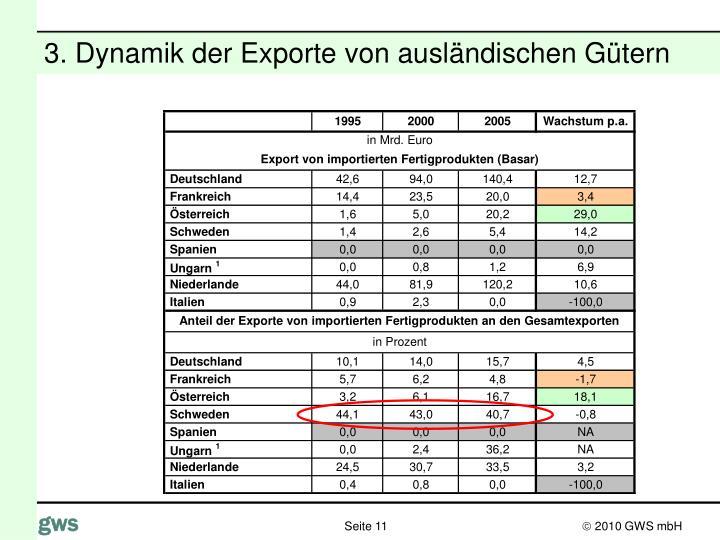 3. Dynamik der Exporte von ausländischen Gütern