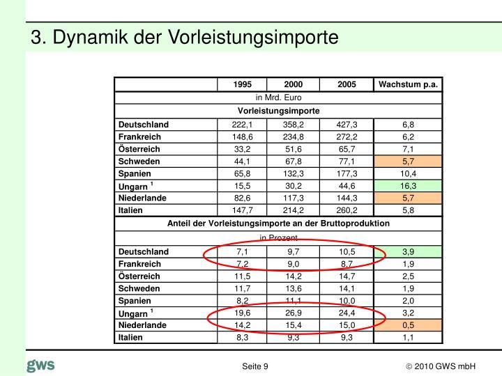 3. Dynamik der Vorleistungsimporte