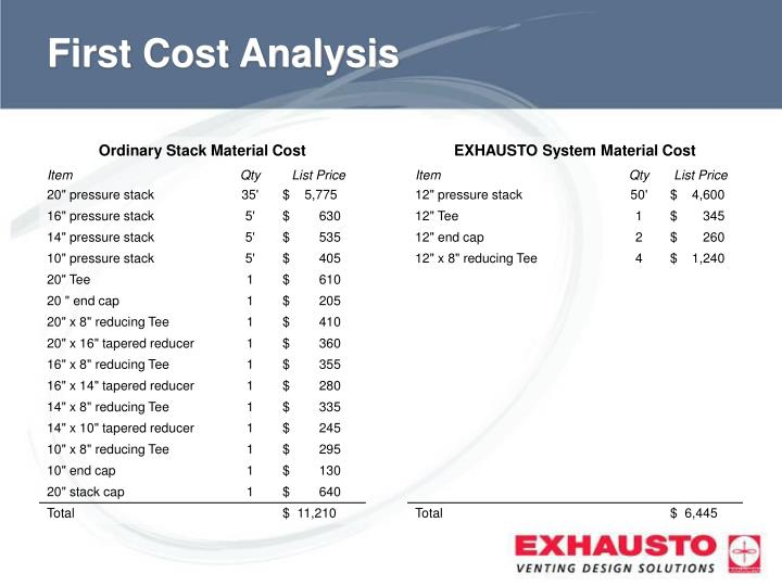 First Cost Analysis