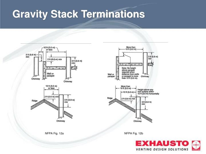 Gravity Stack Terminations