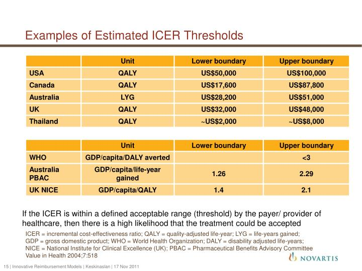 Examples of Estimated ICER Thresholds