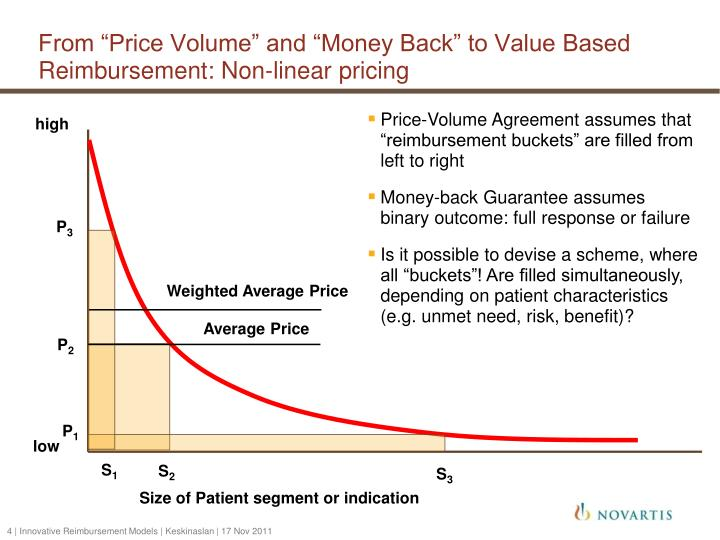 """From """"Price Volume"""" and """"Money Back"""" to Value Based Reimbursement: Non-linear pricing"""