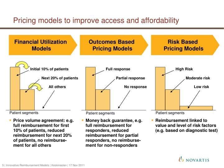 Pricing models to improve access and affordability