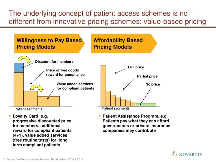 The underlying concept of patient access schemes is no different from innovative pricing schemes: value-based pricing