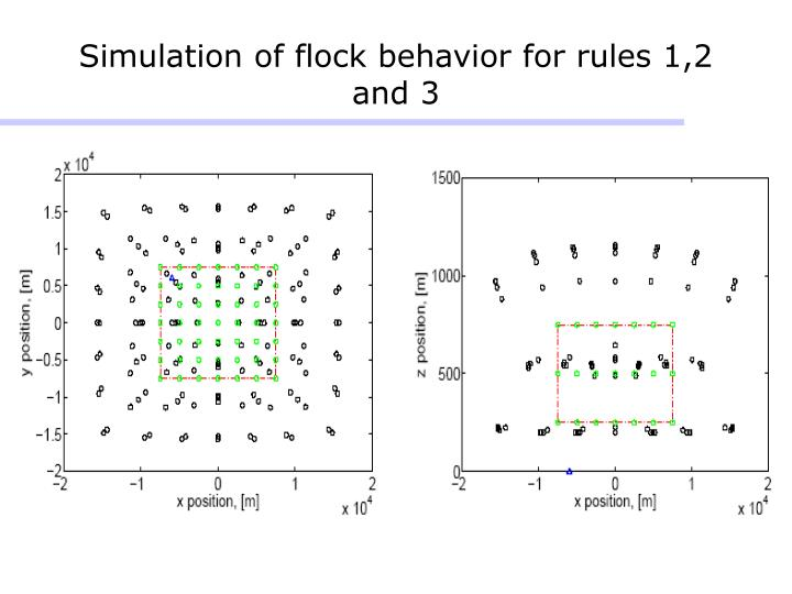 Simulation of flock behavior for rules 1,2 and 3
