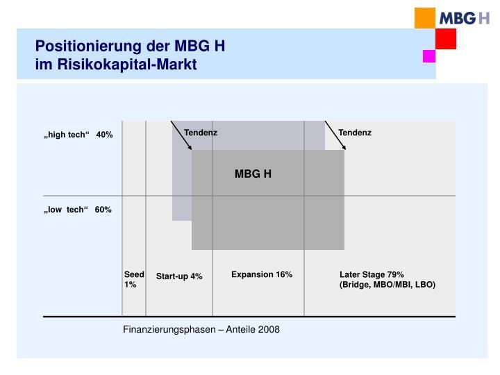 Positionierung der MBG H