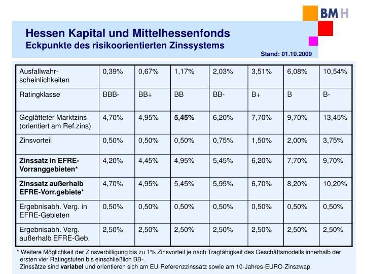 Hessen Kapital und Mittelhessenfonds