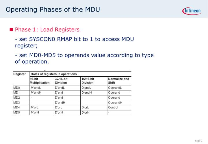 Operating Phases of the MDU