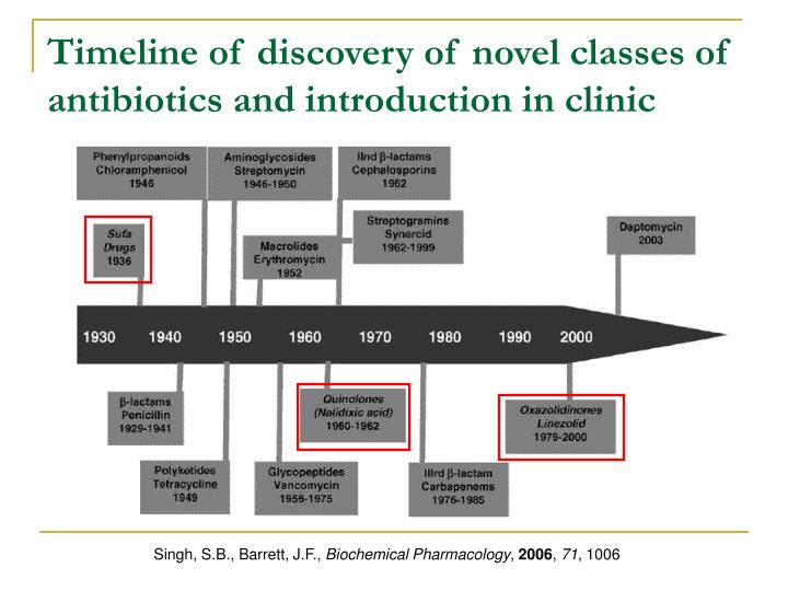 Timeline of discovery of novel classes of antibiotics and introduction in clinic
