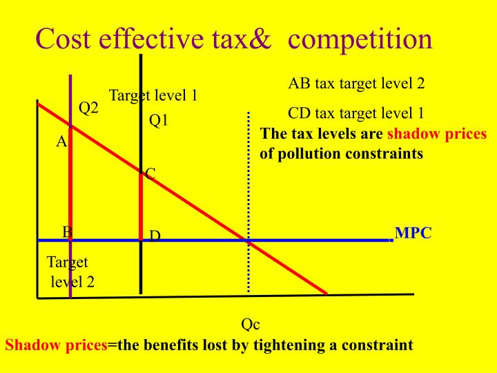 Cost effective tax&  competition