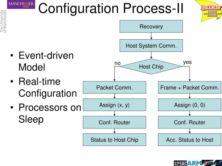 Configuration Process-II