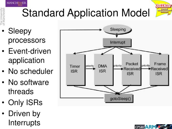 Standard Application Model