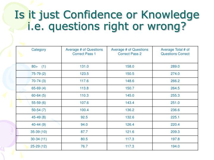 Is it just Confidence or Knowledge i.e. questions right or wrong?