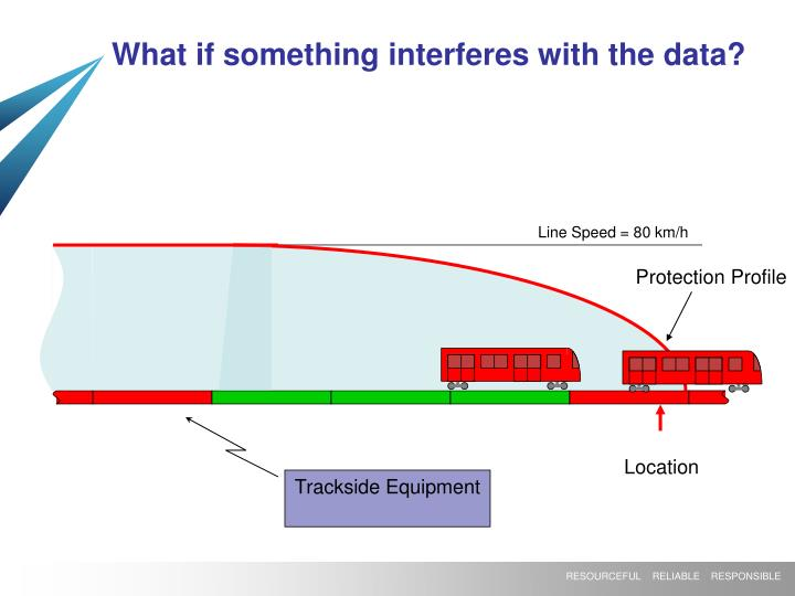 What if something interferes with the data?