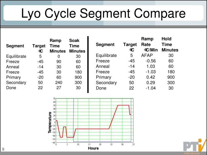 Lyo Cycle Segment Compare