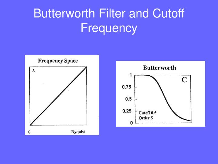 Butterworth Filter and Cutoff Frequency