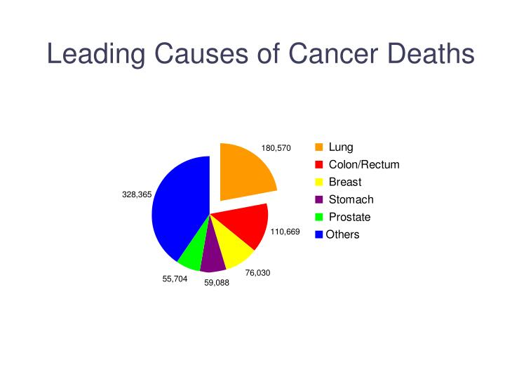 Leading causes of cancer deaths
