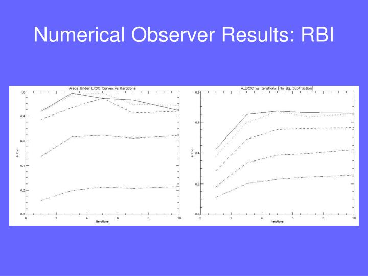 Numerical Observer Results: RBI