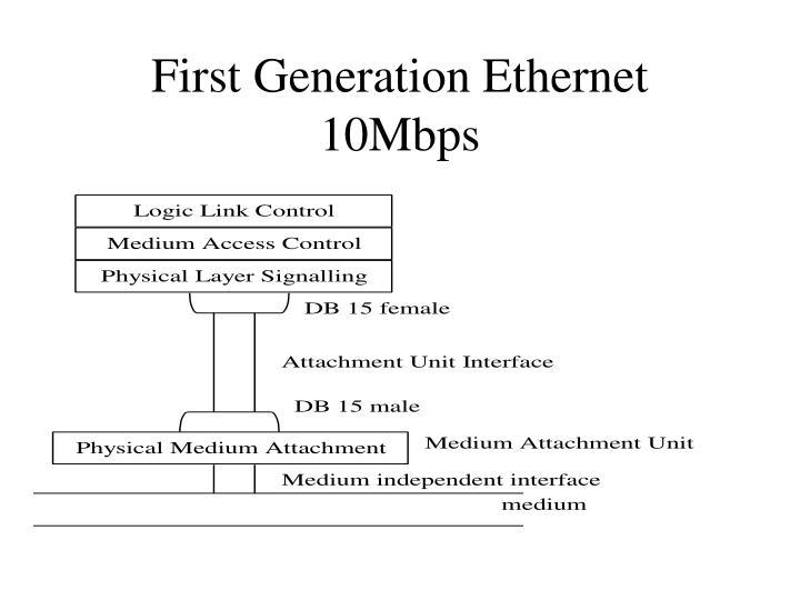 First Generation Ethernet 10Mbps