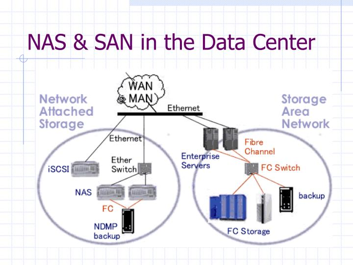 NAS & SAN in the Data Center
