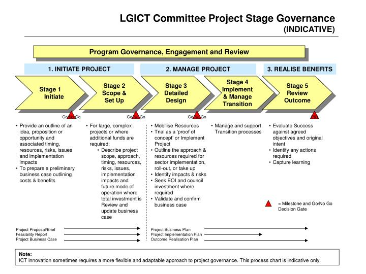 LGICT Committee Project Stage Governance