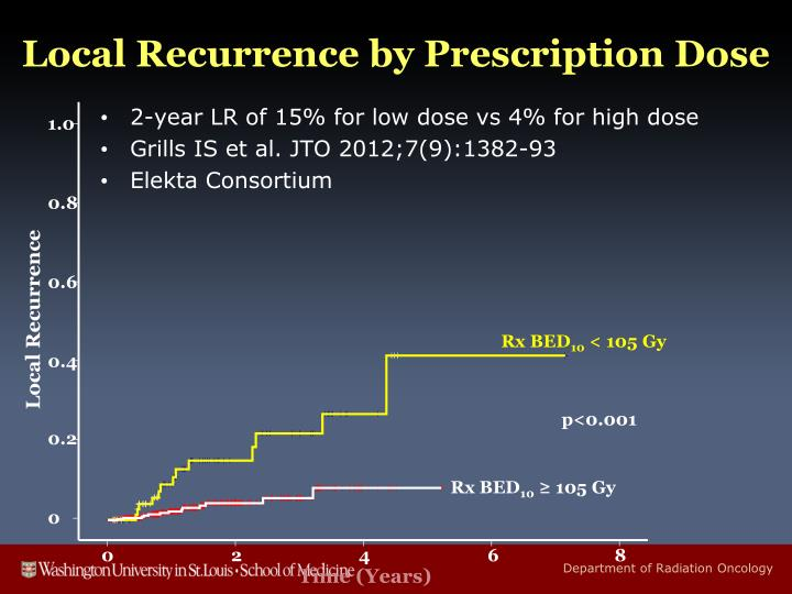 Local Recurrence by Prescription Dose