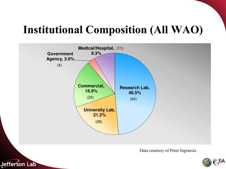 Institutional Composition (All WAO)