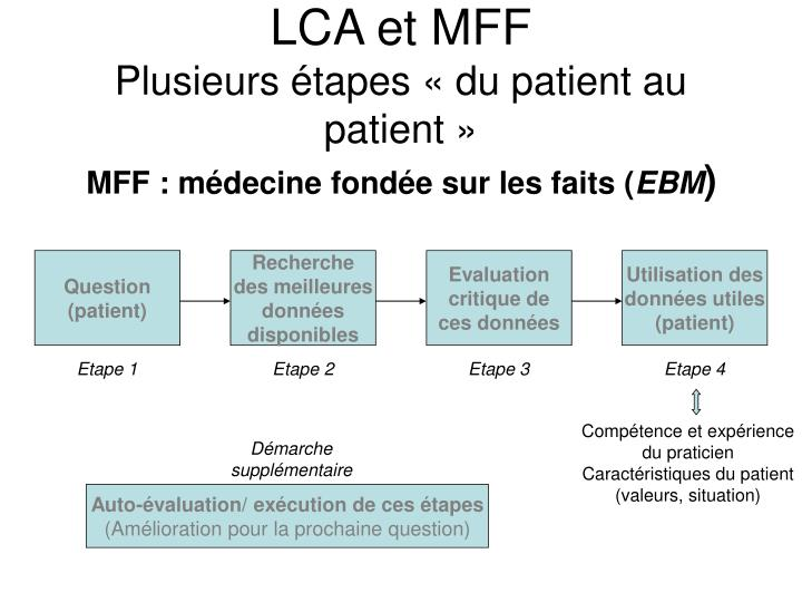 LCA et MFF