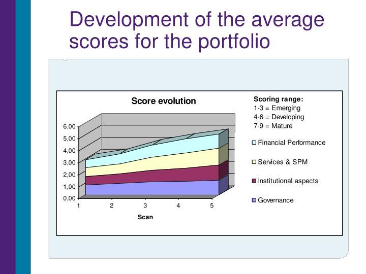 Development of the average scores for the portfolio