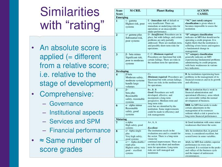 """Similarities with """"rating"""""""