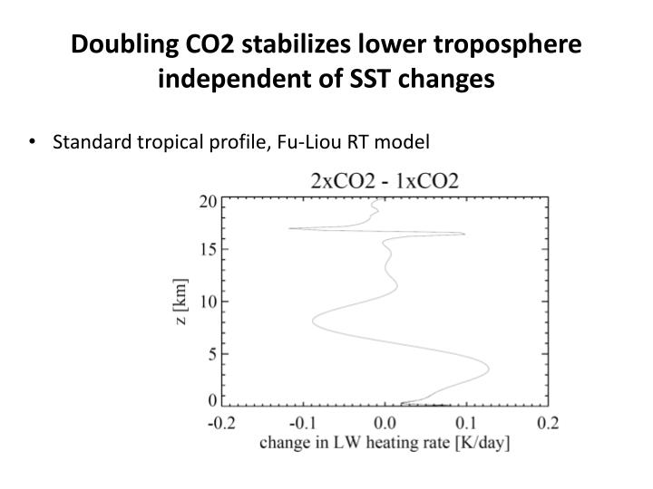 Doubling CO2 stabilizes lower troposphere independent of SST changes
