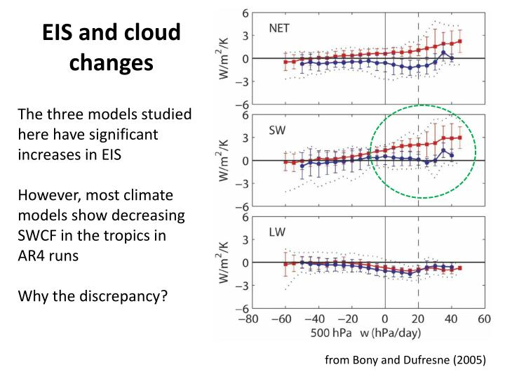 EIS and cloud changes