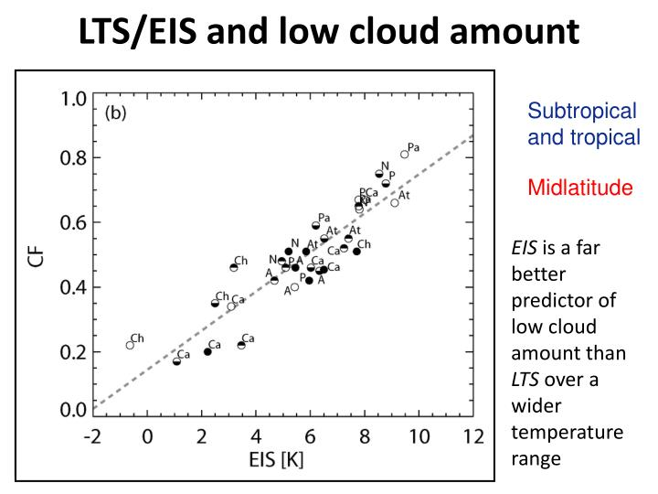LTS/EIS and low cloud amount