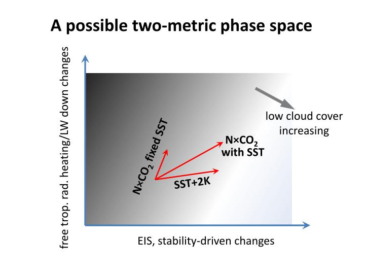 A possible two-metric phase space