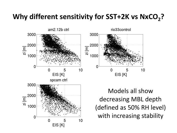 Why different sensitivity for SST+2K vs NxCO