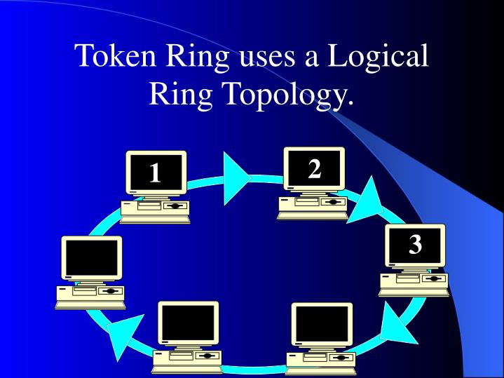 Token Ring uses a Logical Ring Topology.