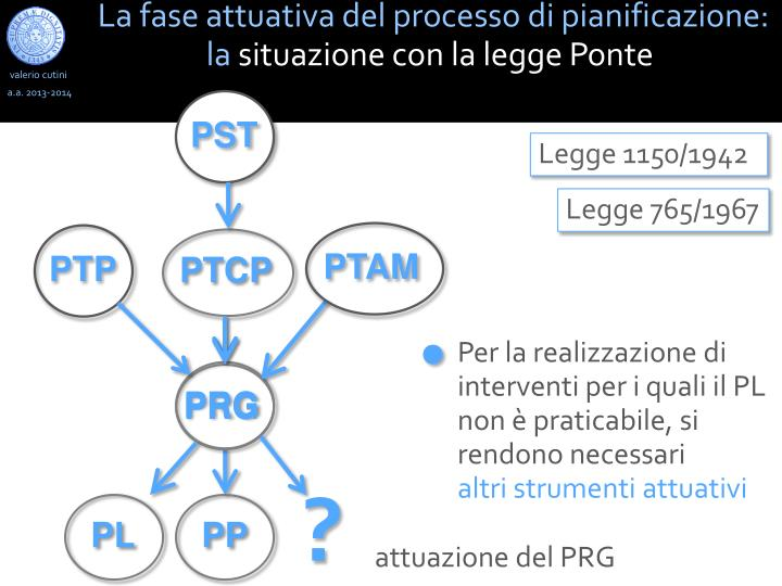 La fase attuativa del processo di pianificazione: la