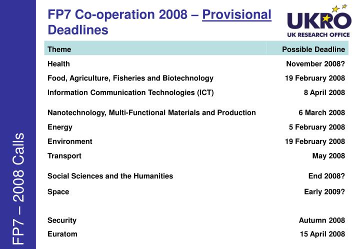 FP7 Co-operation 2008 –