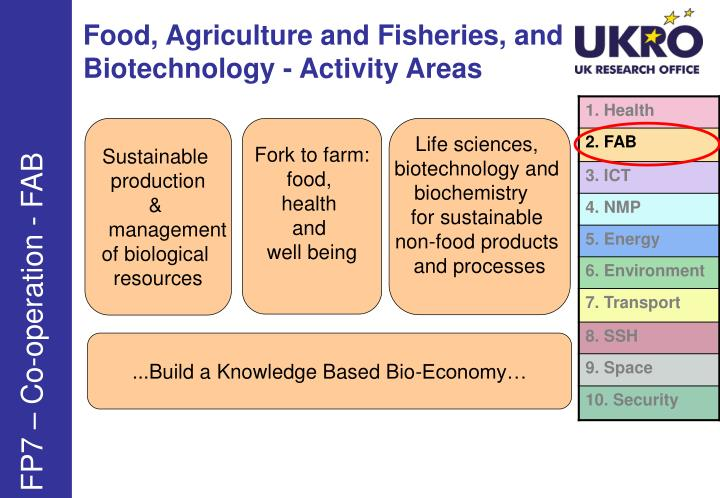 Food, Agriculture and Fisheries, and Biotechnology - Activity Areas