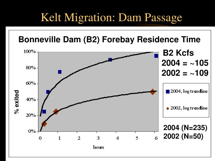 Kelt Migration: Dam Passage