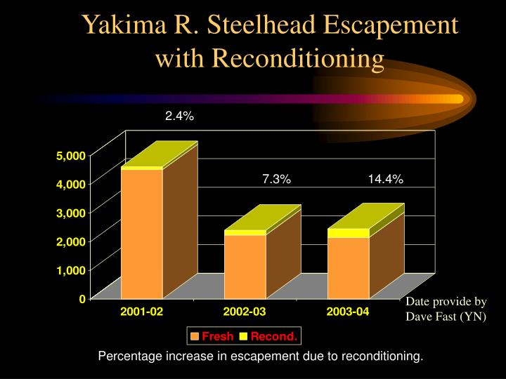Yakima R. Steelhead Escapement
