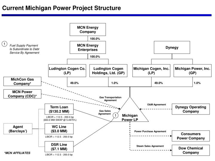Current Michigan Power Project Structure