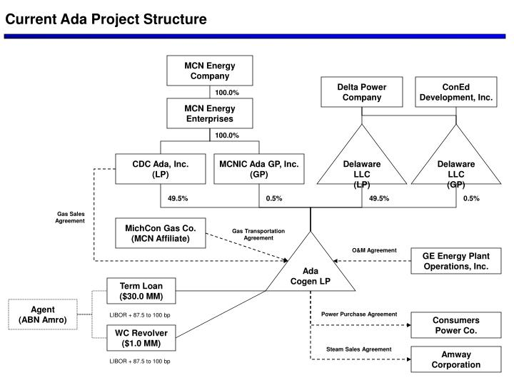 Current Ada Project Structure