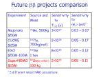 future bb projects comparison