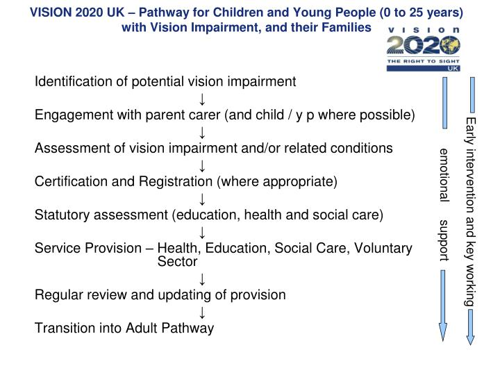 VISION 2020 UK – Pathway for Children and Young People (0 to 25 years) with Vision Impairment, and their Families