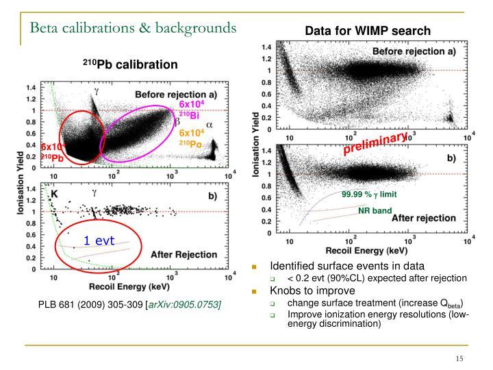 Beta calibrations & backgrounds