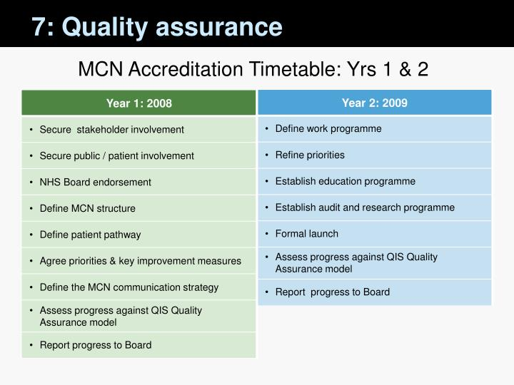 7: Quality assurance